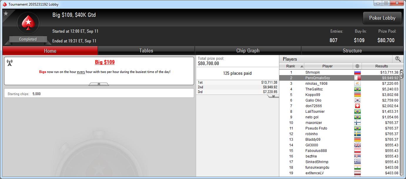 2.º lugar de PeroQmaloSoy en el Big 109 de PokerStars.com.