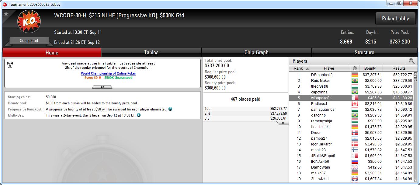 5.º puesto de wisopekeño! en el WCOOP-30-H de PokerStars.com.