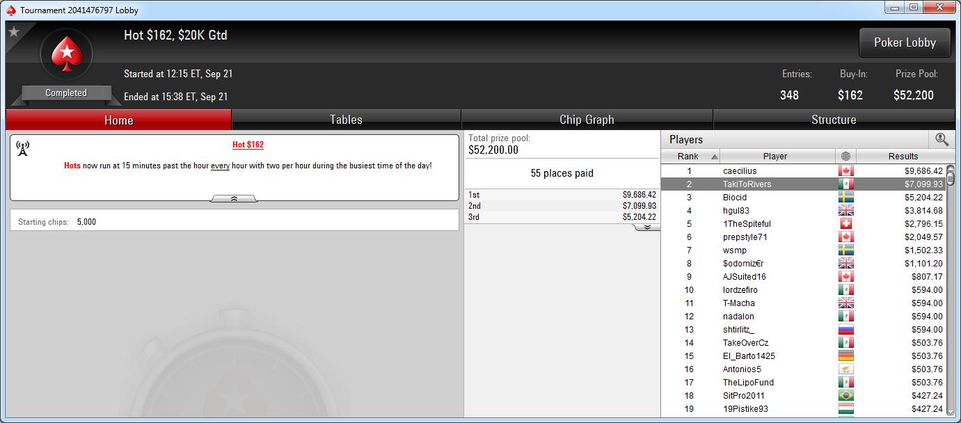2.º lugar de TakiToRivers en el Hot 162 de PokerStars.com.
