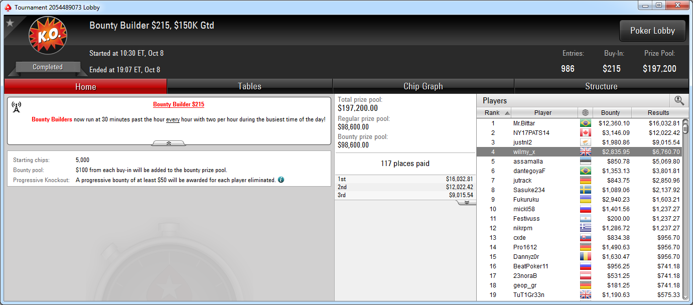 4.º puesto de Willy Aranzadi en el BB 215 de PokerStars.com.