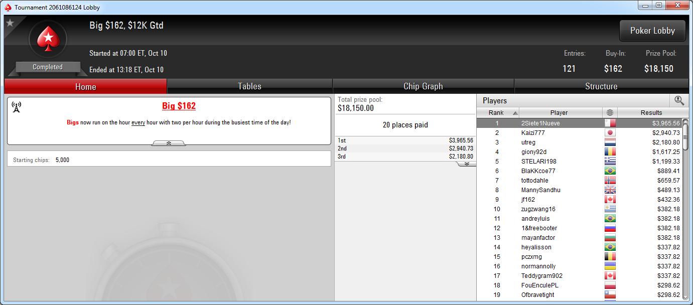 Victoria de 2Siete1Nueve en el Big 162 de PokerStars.com.