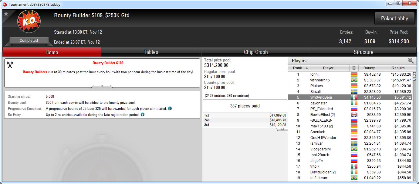5.º puesto de Juan Benito en el BB 109 de PokerStars.com.
