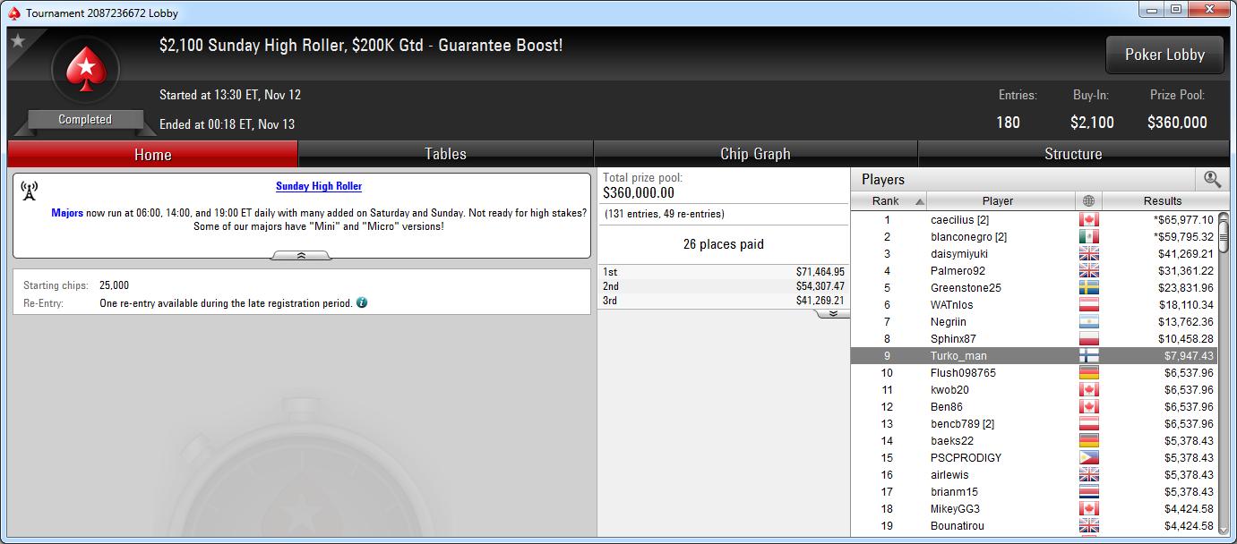 9.º puesto de Turko_man en el Sunday High Roller de PokerStars.com.