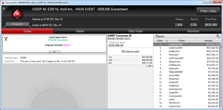 Resultado final del Main Event del ICOOP de PokerStars.it.