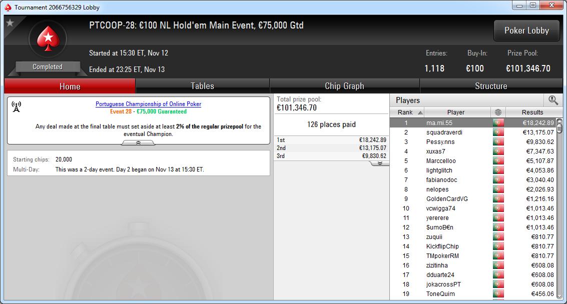 Resultado final del Main Event del PTCOOP de PokerStars.pt.