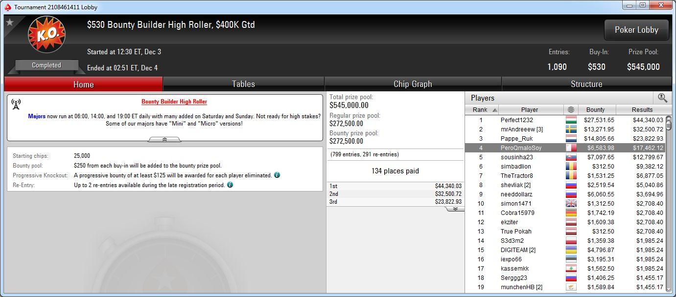 4.º puesto de PeroQmaloSoy en el BB High Roller de PokerStars.com.