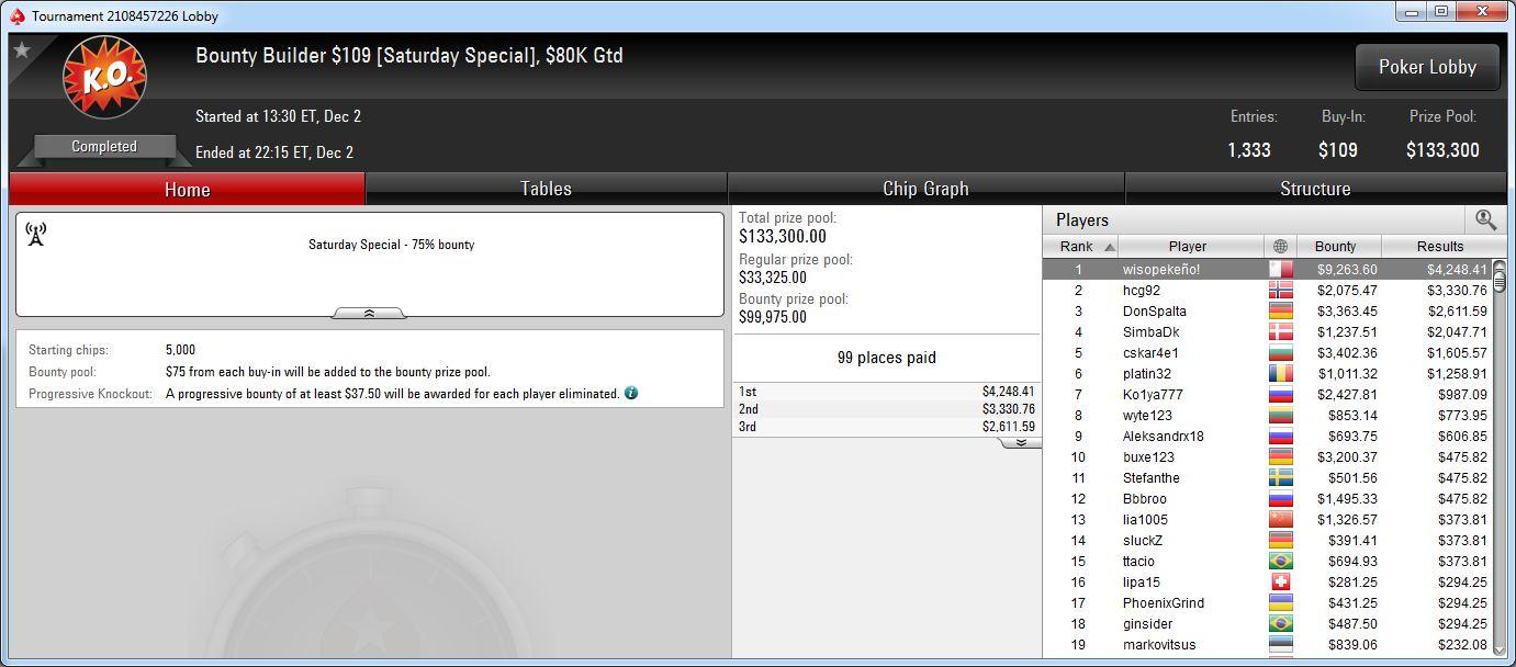 Victoria de wisopekeño! en el BB 109 de PokerStars.com.