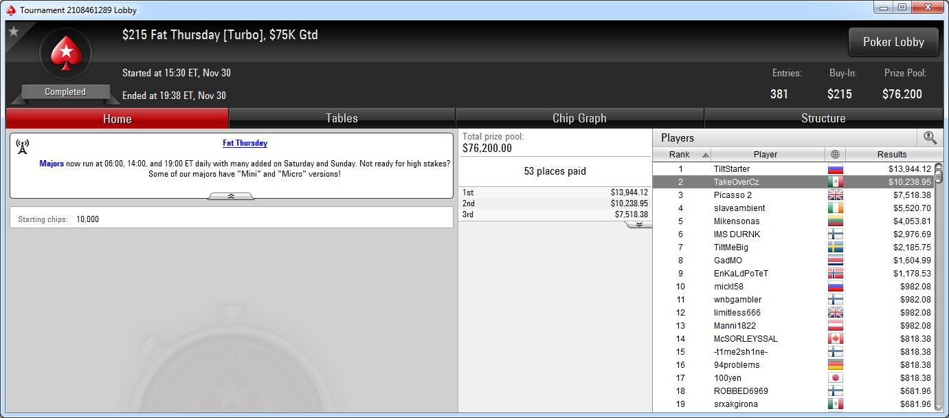 2.º lugar de TakeOverCz en el Fat Thrusday de PokerStars.com.
