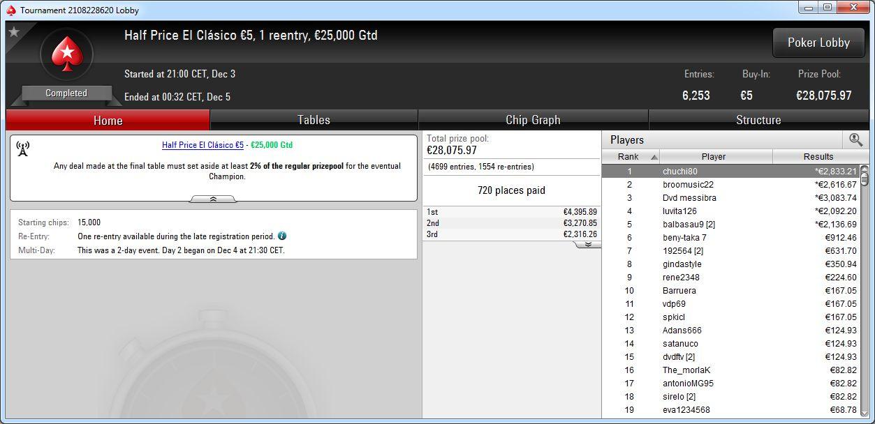 Triunfo de 'chuchi80' en El Clásico 10€ de PokerStars.es.