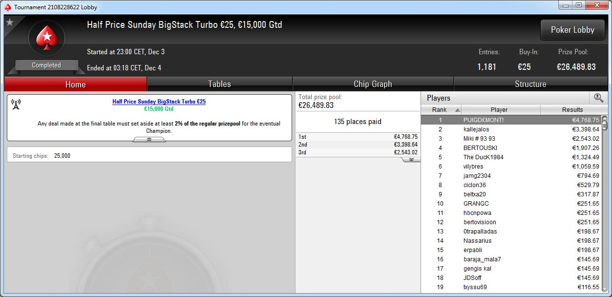 Victoria de Puigd£mont! en el Sunday Big Stack Turbo 50€ de PokerStars.es.