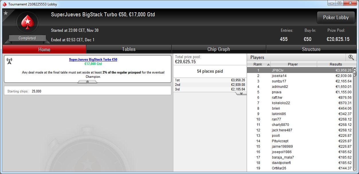 Victoria de JPitiCiv en el SuperJueves BigStack Turbo 50€ de PokerStars.es.