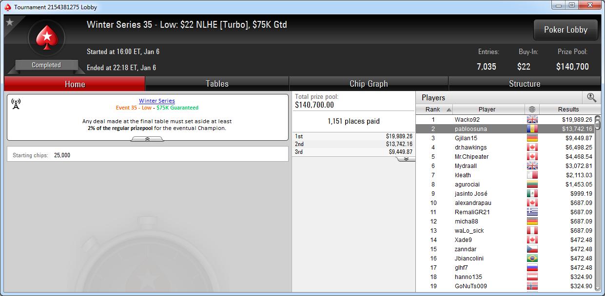 2.º lugar de pabloosuna en el WS-35-L de PokerStars.com.