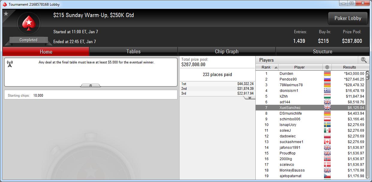 7.º lugar de XuxiSanchez en el Sunday Warm-Up de PokerStars.com.