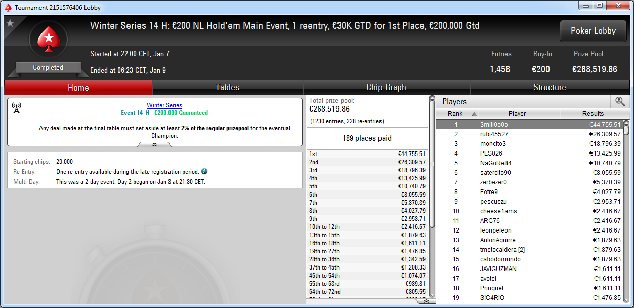 Victoria de 3mili0o0o en el Winter Series Main Event High de PokerStars.es.