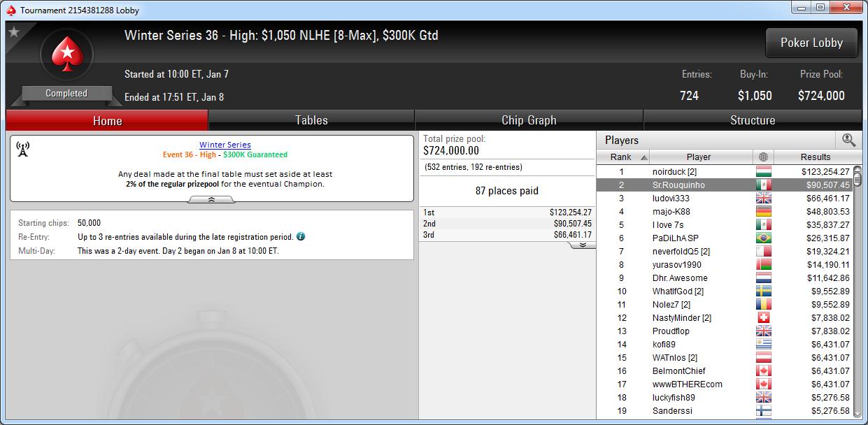 2.º puesto de Sr.Rouquinho en el WS-36-H de PokerStars.com