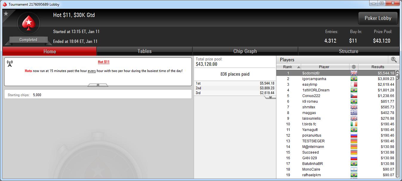 Victoria de $odomiz€r en el Hot 11 de PokerStars.com.