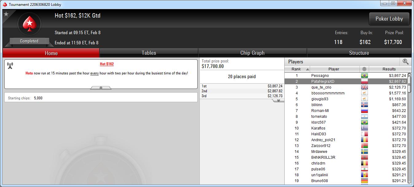 2.º lugar de PataNegraXD en el Hot 162 de PokerStars.com.