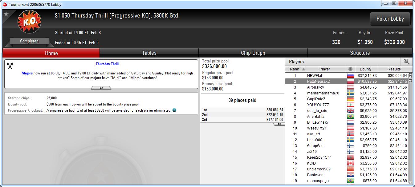 2.º puesto de PataNegraXD en el TT de PokerStars.com.