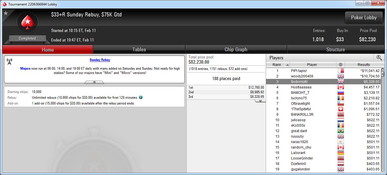 3.º puesto de $odomiz€r en el Sunday Rebuy de PokerStars.com.