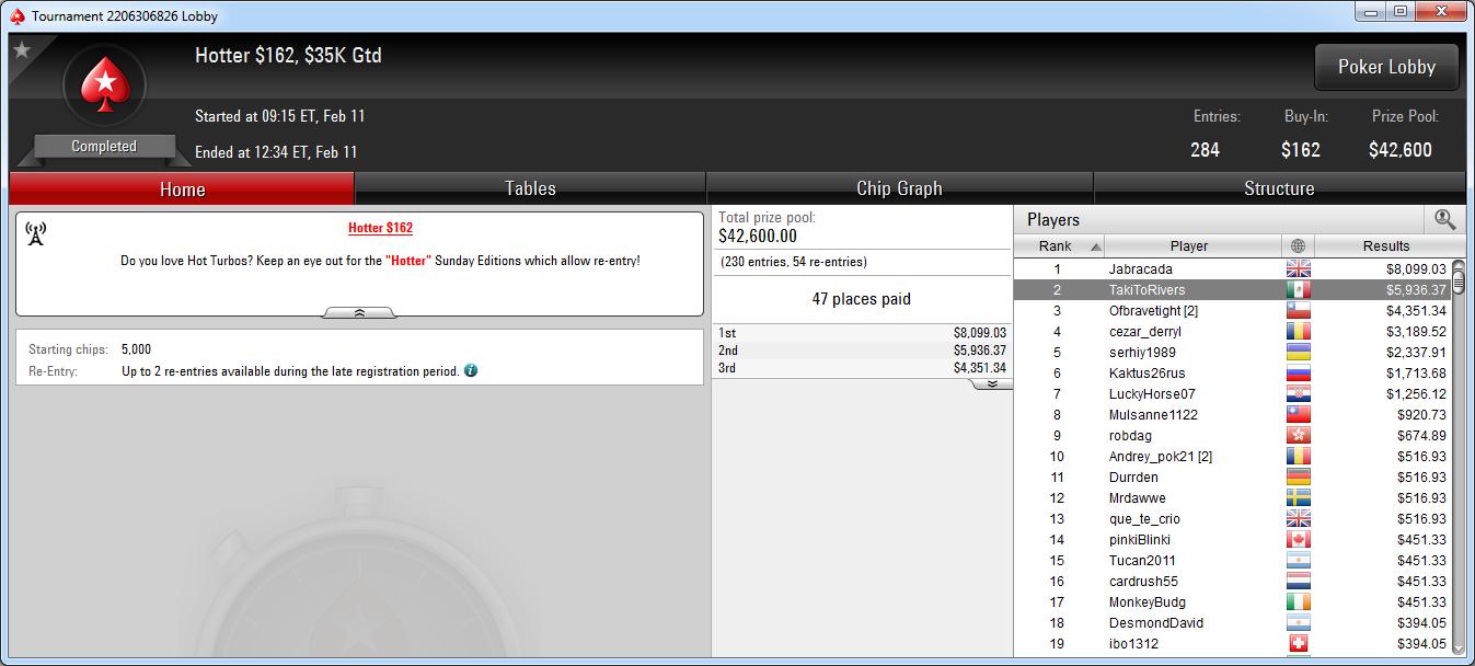 2.º puesto de TakiToRivers en el Hotter 162 de PokerStars.com.