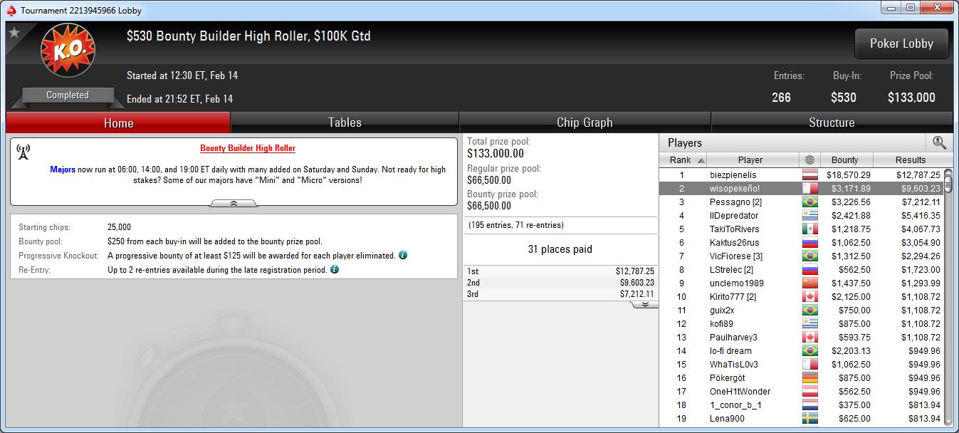 2.º lugar de wisopekeño! En el Bounty Builder High Roller de PokerStars.com