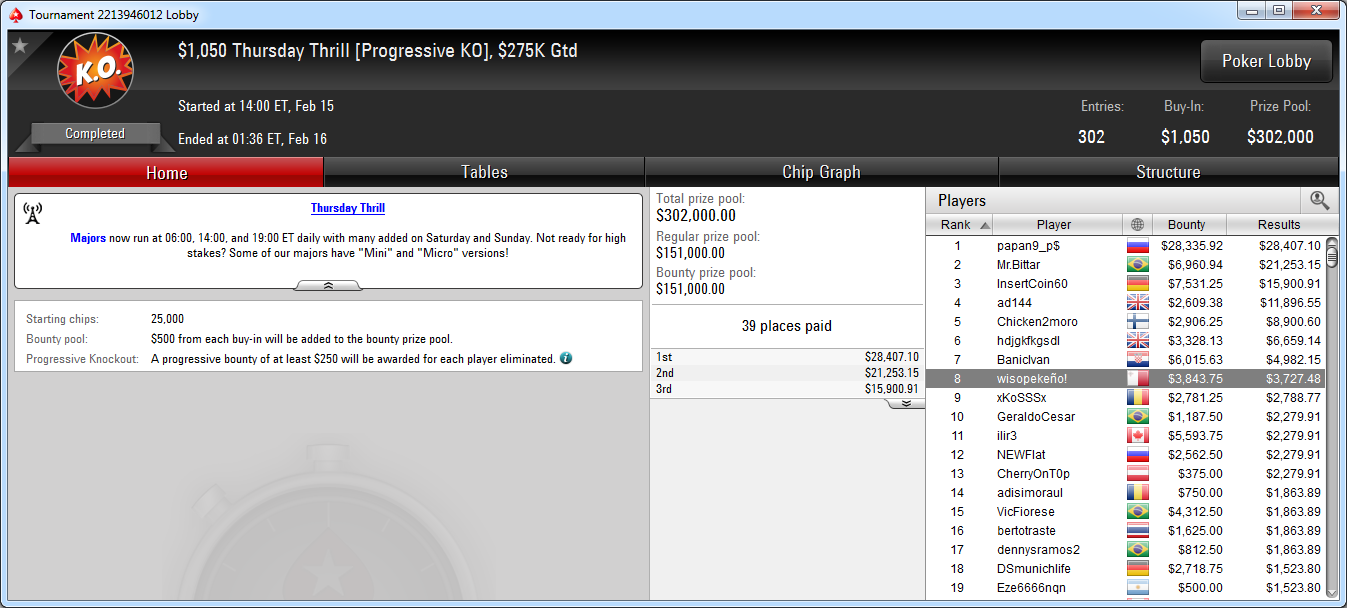 8.º puesto de wisopekeño! en el Thursday Thrill de PokerStars.com