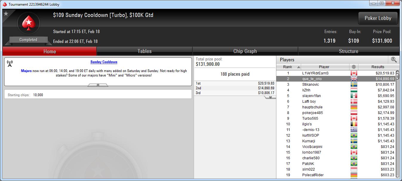 2.º lugar de que_te_crio en el Sunday Cooldown de PokerStars.com.