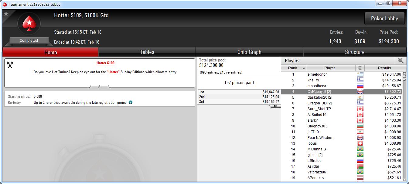4.º lugar de Jonathan Concepción en el Hotter 109 de PokerStars.com.
