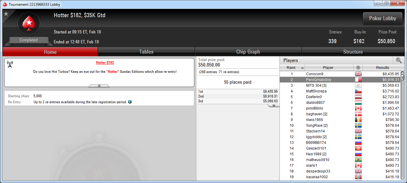 2.º lugar de PeroQmaloSoy en el Hotter 162 de PokerStars.com.