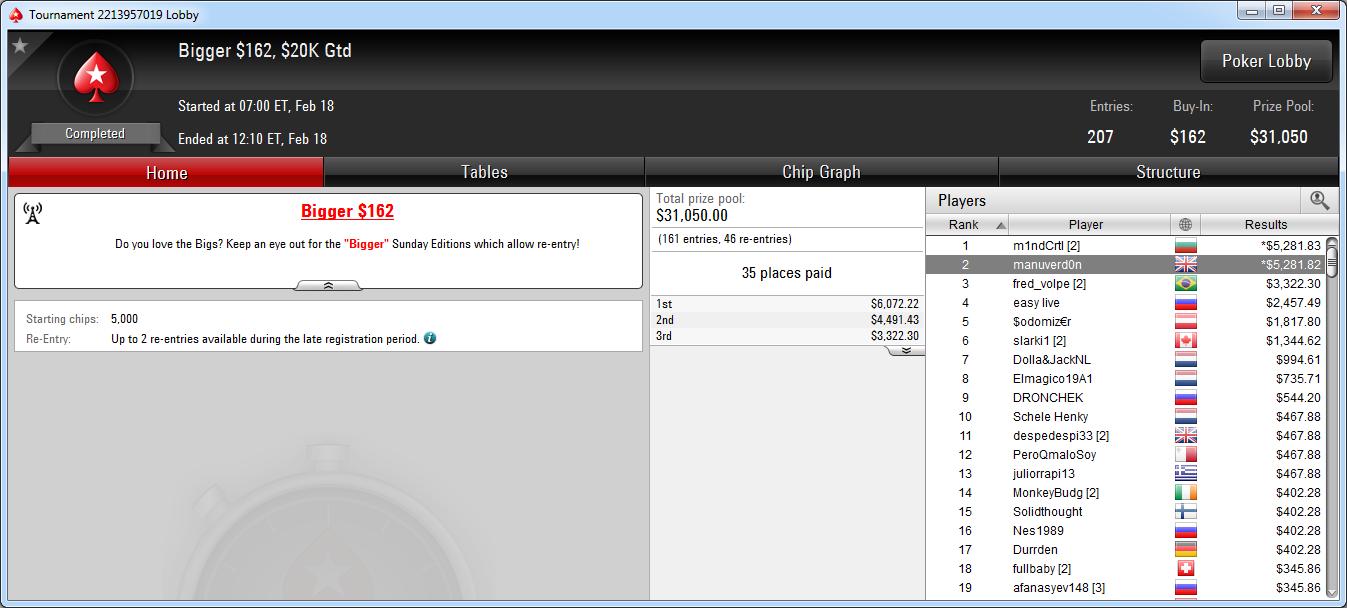2.º lugar de Manu Bardón en el Bigger 162 de PokerStars.com.