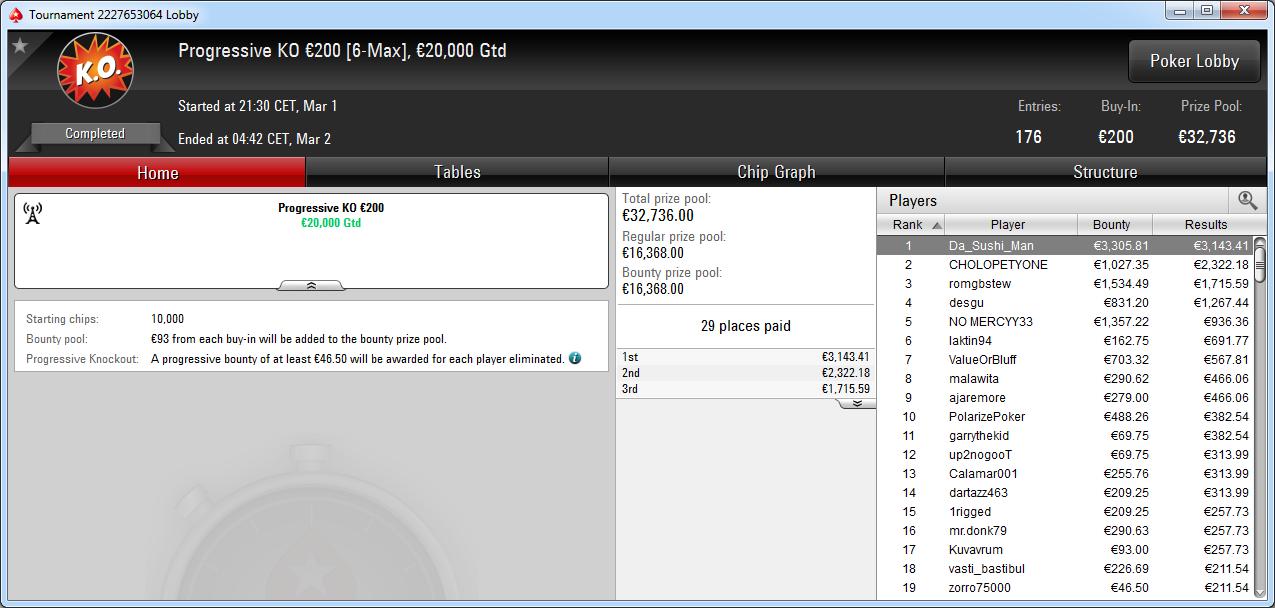 Victoria de Da_Sushi_Man en el Progressive KO 200€ de PokerStars.