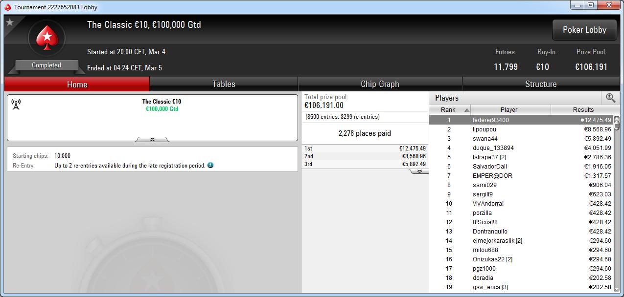 Victoria de federer93400 en The Classic de PokerStars Europe.