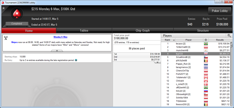 4.º puesto de Lander Lijó en el Monday 6-Max de PokerStars.com.