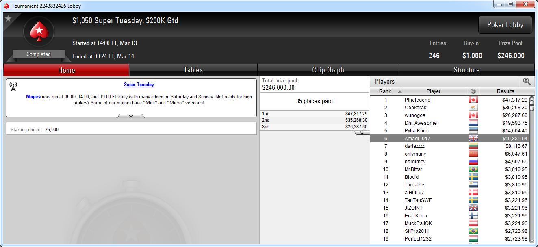 6.º puesto de Adrián Mateos en el Super Tuesday de PokerStars.com.