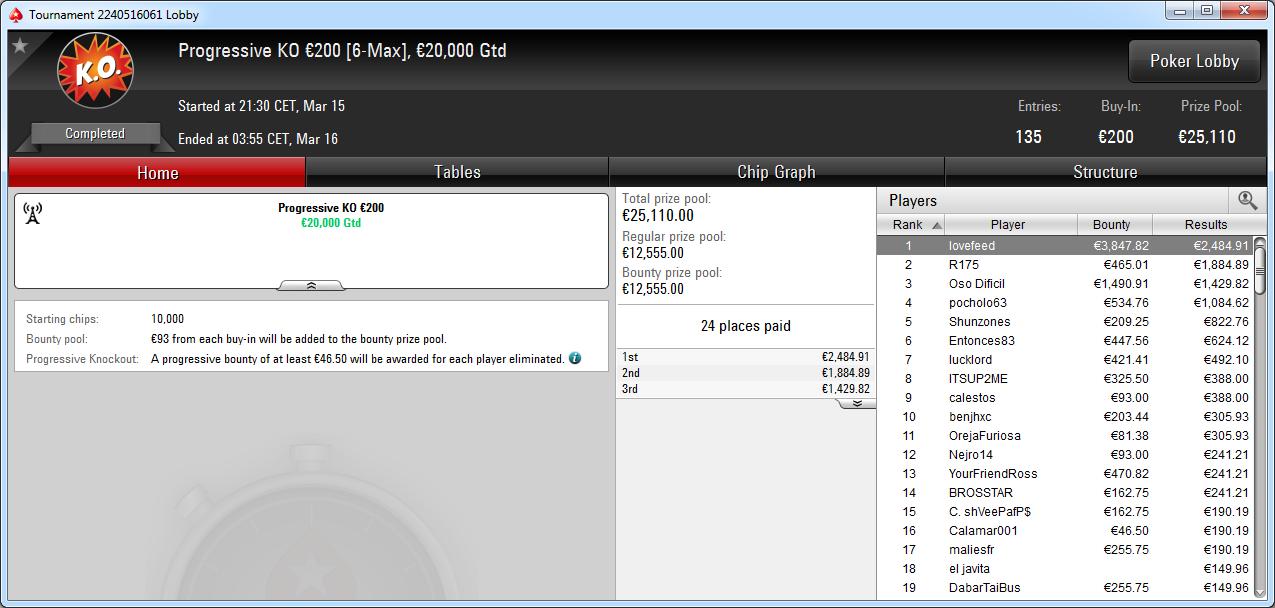 Victoria de lovefeed en el Progressive KO 200€ de PokerStars.
