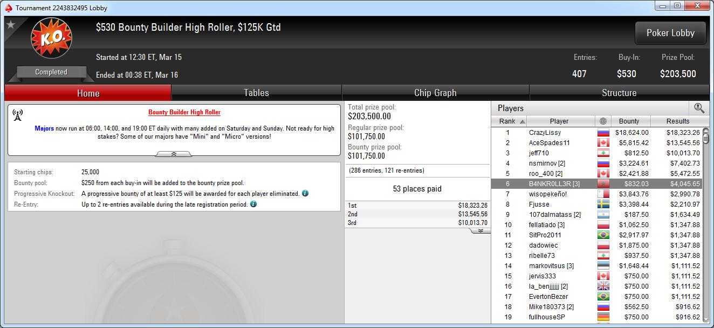 6.º puesto de Juanki Vecino y 7.º de wisopekeño! En el BB High Roller de PokerStars.com.