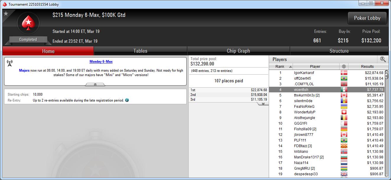 4.º puesto de Vicente Delgado en el Monday 6-Max de PokerStars.com.