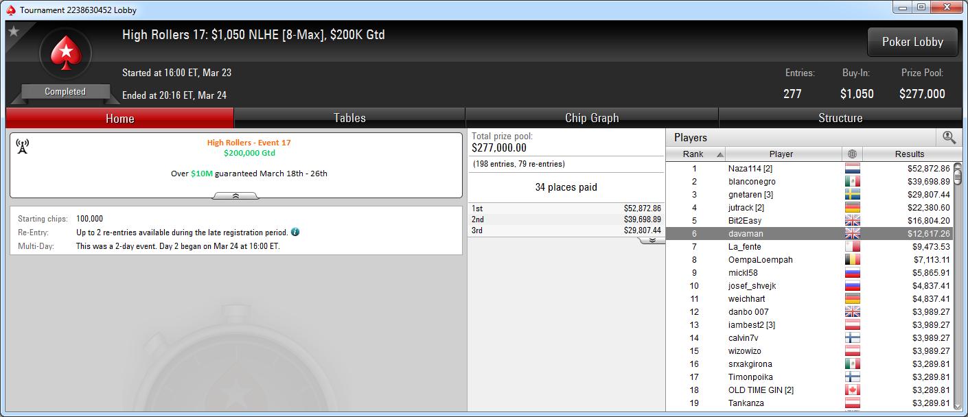 6.º puesto de David López en el HR 17 de PokerStars.com.