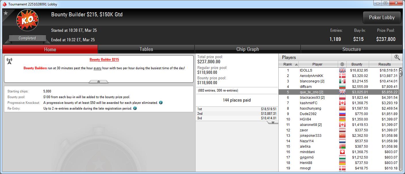 5.º puesto de que_te_crio en el BB 215 de PokerStars.com.