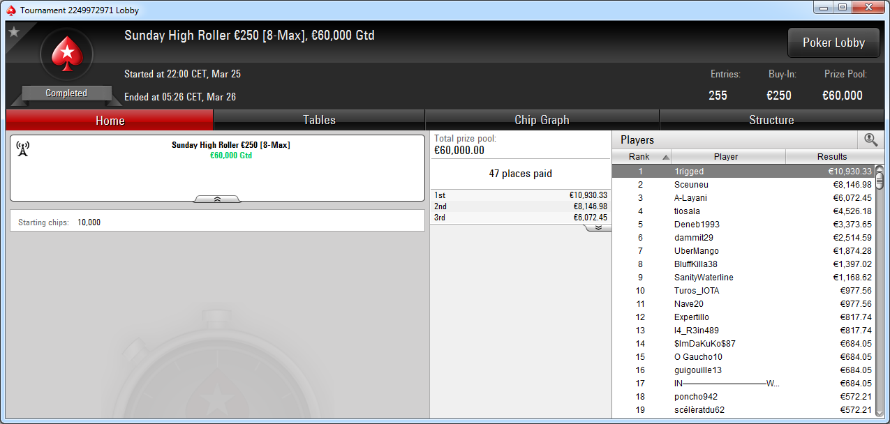 Victoria de 1rigged en el Sunday High Roller de PokerStars Europe.