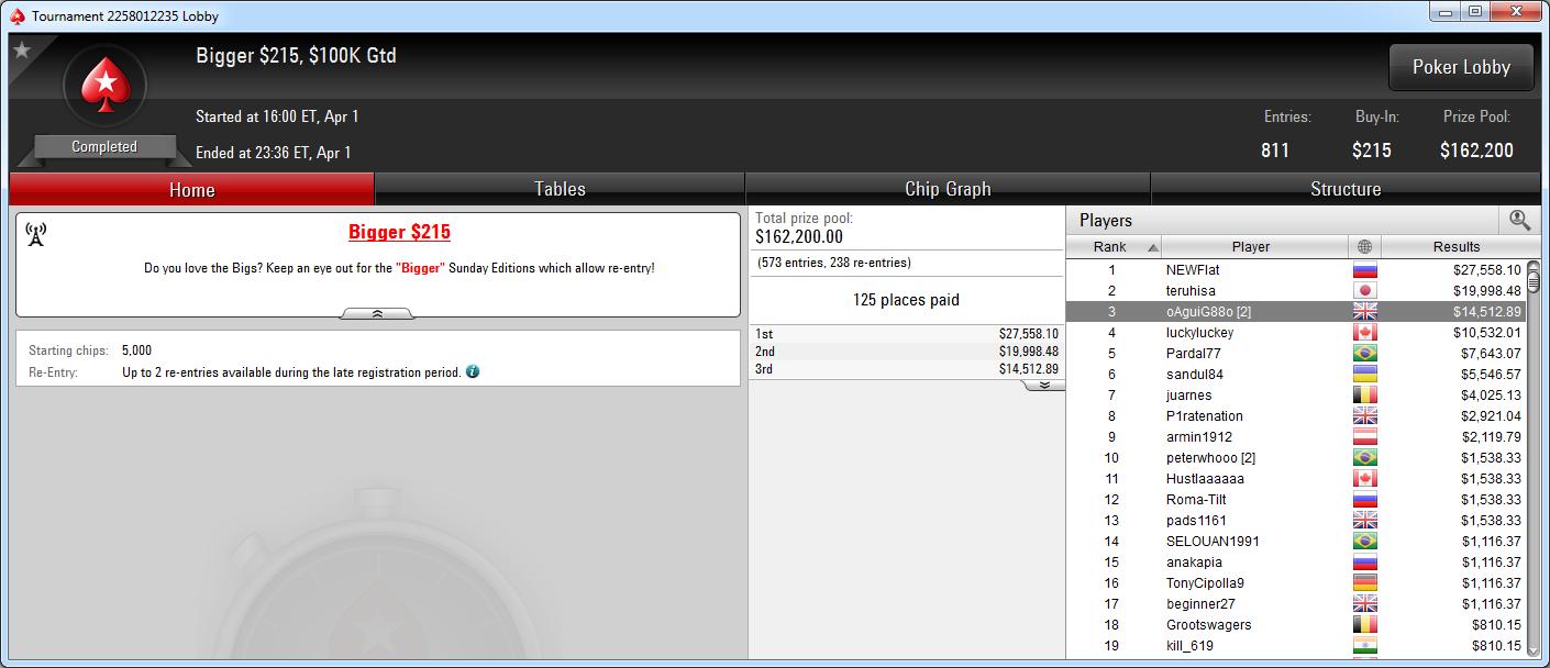 3.º puesto de oAguiG88o en el Bigger 215 de PokerStars.com.