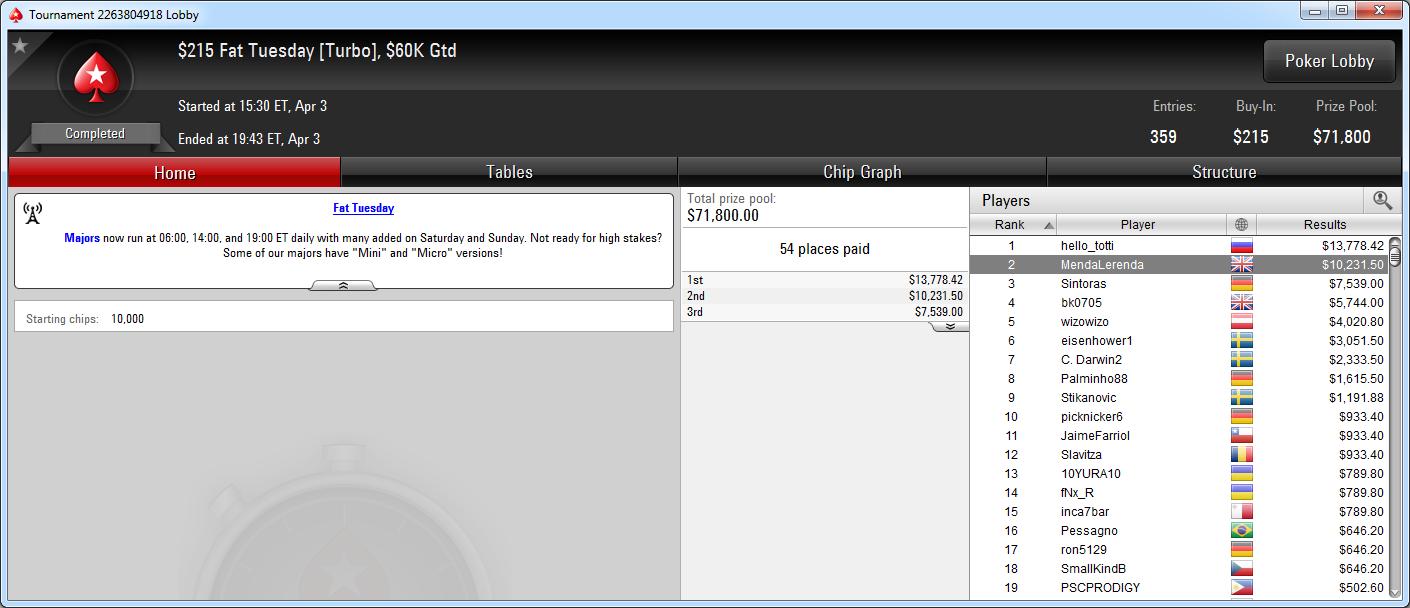 2.º lugar de MendaLerenda en el Fat Tueday de PokerStars.com.
