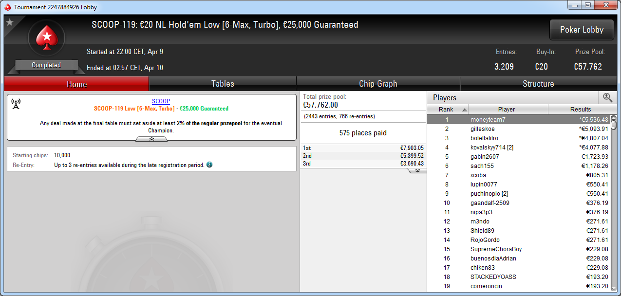 Victoria de moneyteam7 en el SCOOP-119 de PokerStars Europe.