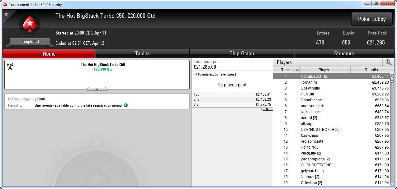 Victoria de NOvalueCUT en el BST de PokerStars Europe.
