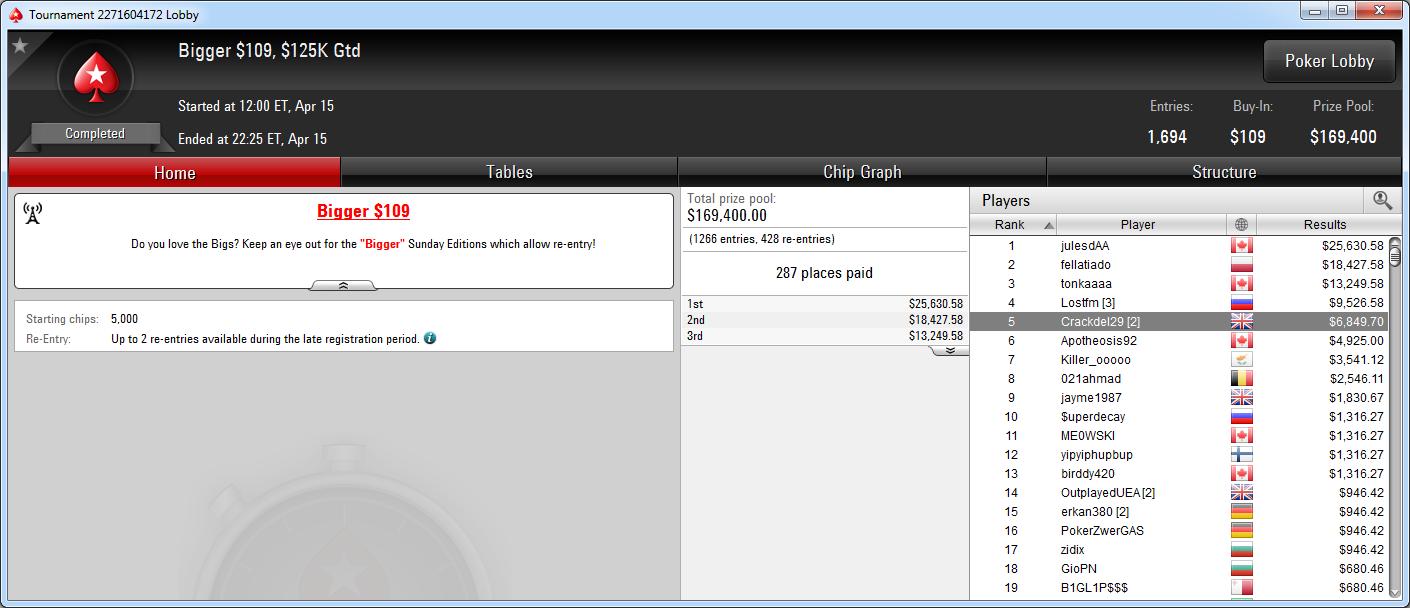 5.º puesto de Joel Visa en el Bigger 109 de PokerStars.com.