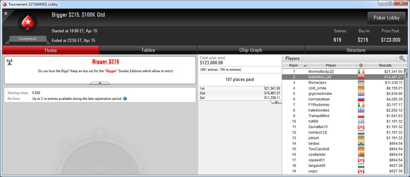 2.º puesto de Juanki Vecino en el Bigger 215 de PokerStars.com.