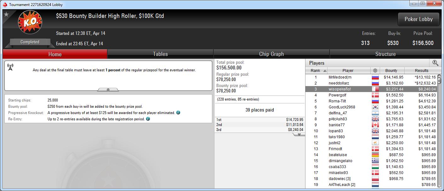 3.º puesto de wisopekeño! en el BB High Roller de PokerStars.com.