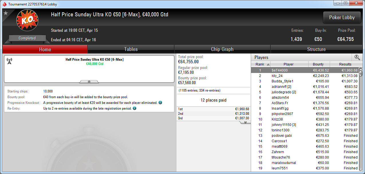 Victoria de $eT44000 en el Sunday Ultra KO 50 de PokerStars Europe.