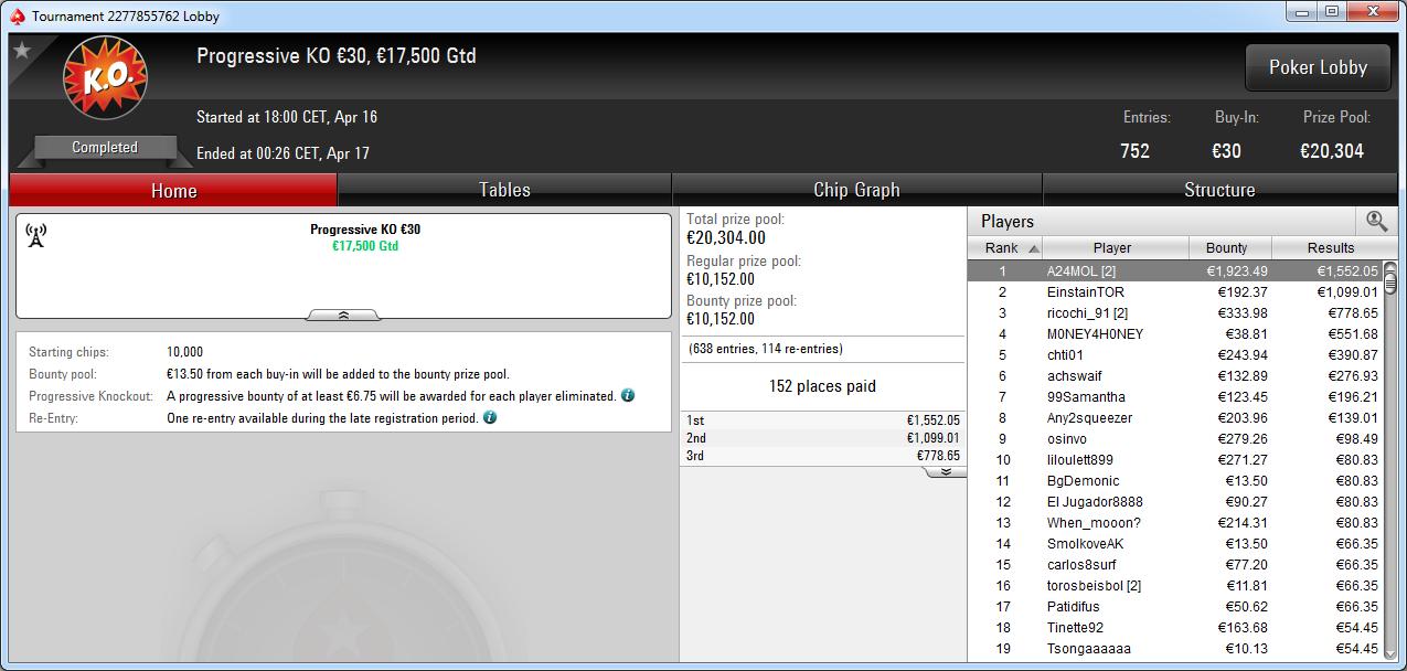 Victoria de A24MOL en el Prog30 de PokerStars Europe.