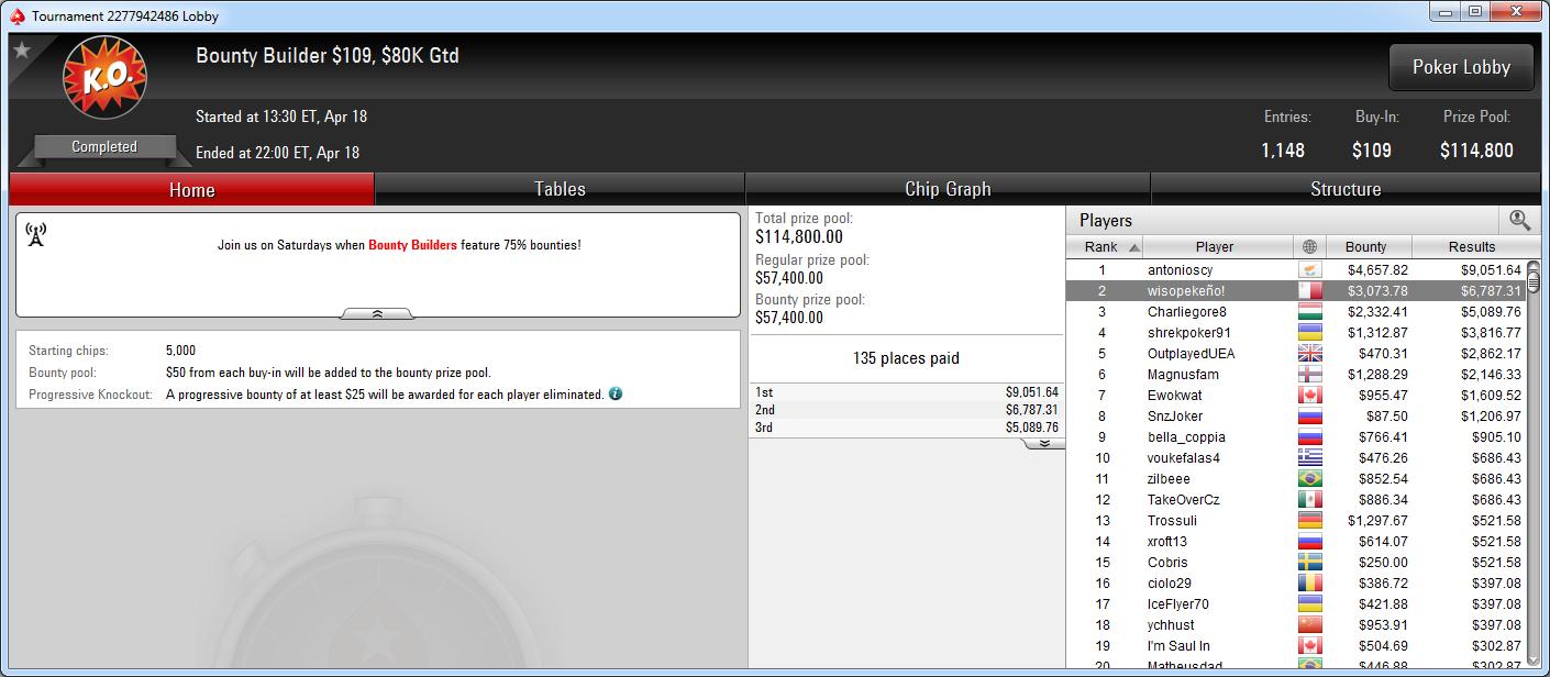 2.º lugar de wisopekeño! en el BB 109 de PokerStars.com.